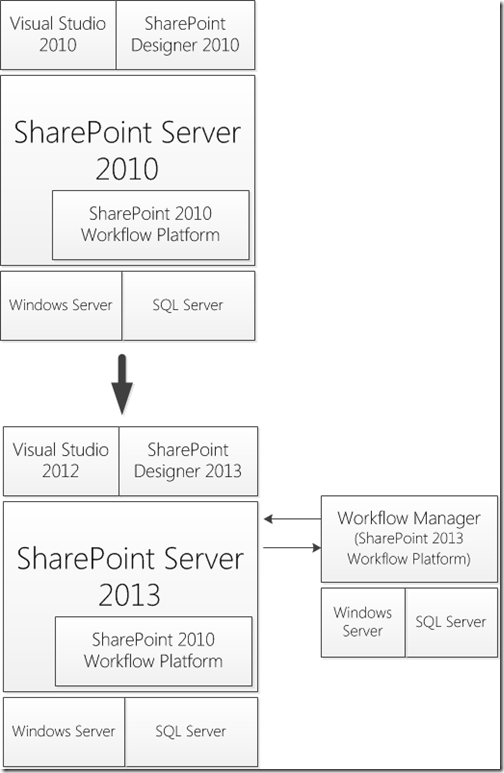 Configurando o SharePoint 2013 para Hospedar Workflows com o Novo Engine (1/6)